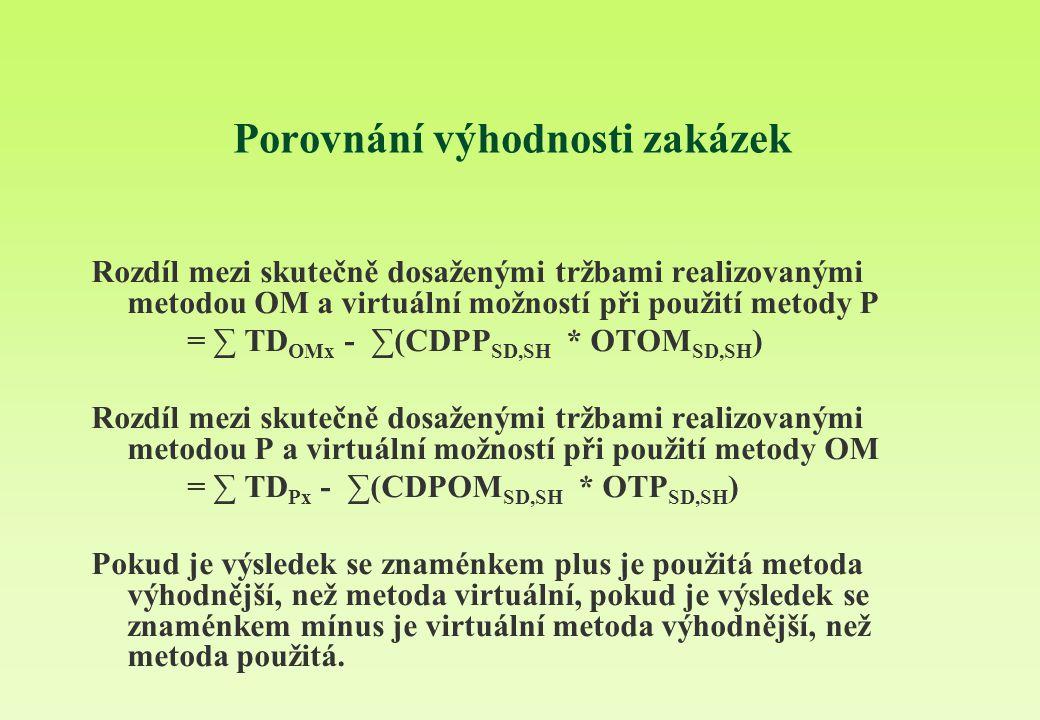 Porovnání výhodnosti zakázek Rozdíl mezi skutečně dosaženými tržbami realizovanými metodou OM a virtuální možností při použití metody P = ∑ TD OMx - ∑