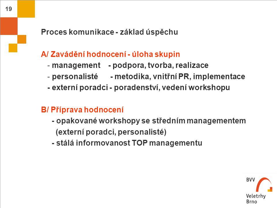 20  C/ Realizace, výstup  Zpětná vazba  a, individuální (manager x zaměstnanec)  b, skupinová (sociologické zpracování výstupů,  informace managementu)  D/ Závěry  Využití podnětů do systému odměňování, vzdělávání, …  Příprava dalšího hodnocení - soustavnost = podmínka úspěchu.
