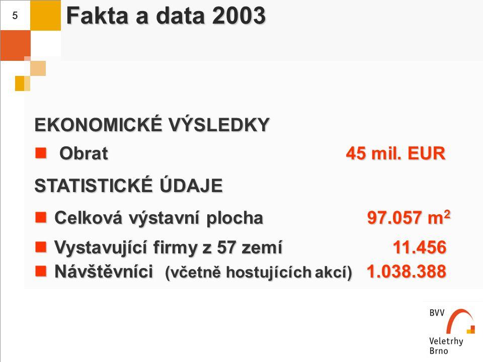 6 Veletrhy Brno - jediné správné veletrhy ve střední Evropě Organizátoři s pronajatými více než 50.000 m 2 ; rok 2003
