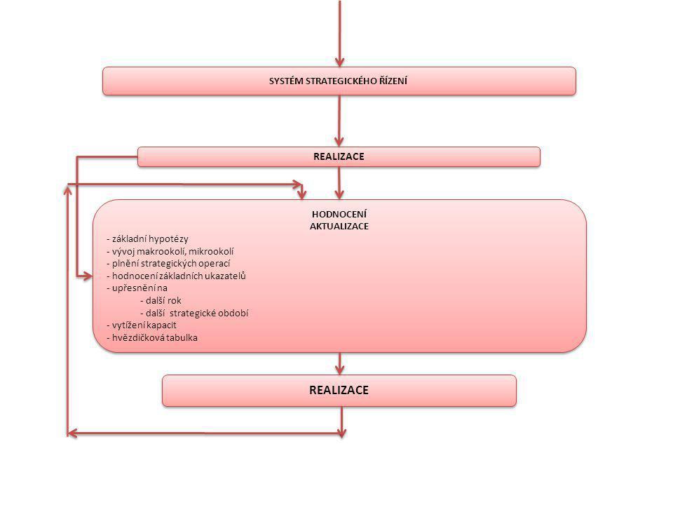 SYSTÉM STRATEGICKÉHO ŘÍZENÍ REALIZACE HODNOCENÍ AKTUALIZACE - základní hypotézy - vývoj makrookolí, mikrookolí - plnění strategických operací - hodnoc