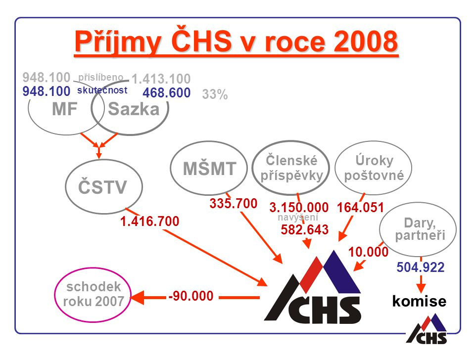 Příjmy ČHS v roce 2008 MF Sazka MŠMT Členské příspěvky ČSTV Úroky poštovné Dary, partneři 1.416.700 335.700 3.150.000 582.643 164.051 10.000 schodek roku 2007 -90.000 948.100 1.413.100 468.600 33% komise 504.922 přislíbeno skutečnost navýšení