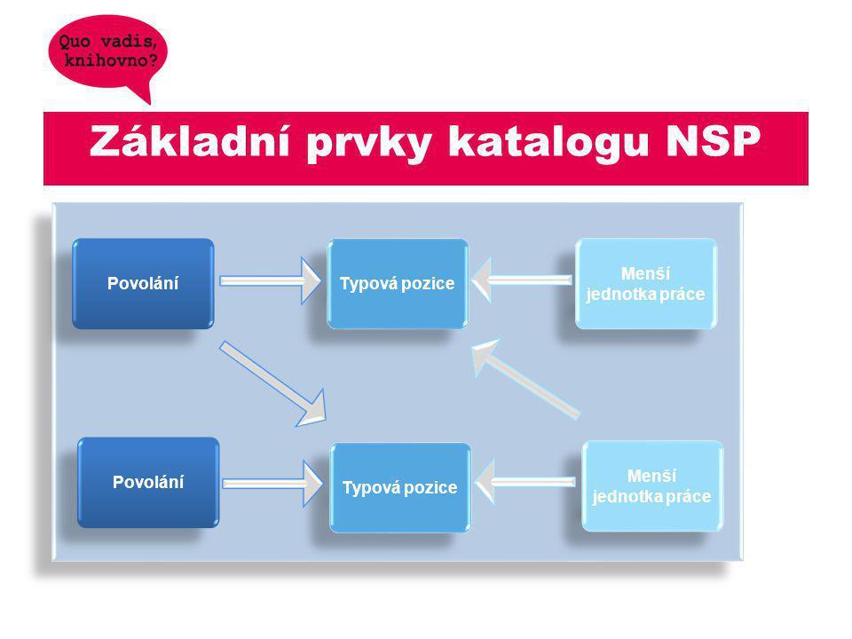 Základní prvky katalogu NSP Povolání Typová pozice Menší jednotka práce Povolání Typová pozice Menší jednotka práce