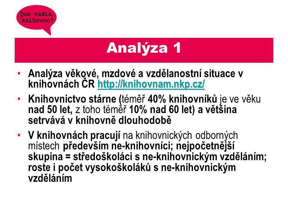 Analýza 1 http://knihovnam.nkp.cz/ http://knihovnam.nkp.cz/ Analýza věkové, mzdové a vzdělanostní situace v knihovnách ČR http://knihovnam.nkp.cz/http://knihovnam.nkp.cz/ Knihovnictvo stárne ( téměř 40% knihovníků je ve věku nad 50 let, z toho téměř 10% nad 60 let) a většina setrvává v knihovně dlouhodobě V knihovnách pracují na knihovnických odborných místech především ne-knihovníci; nejpočetnější skupina = středoškoláci s ne-knihovnickým vzděláním; roste i počet vysokoškoláků s ne-knihovnickým vzděláním