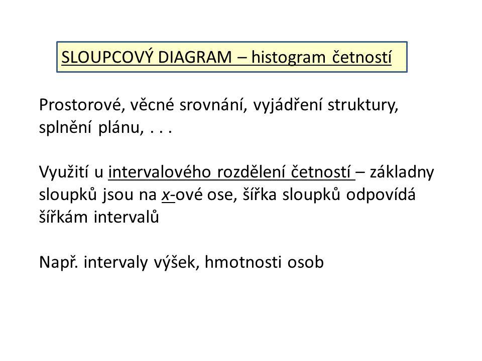 http://www.czso.cz/xu/redakce.nsf/i/ucast_volicu_ve_volbach_do_zastupitelstva_usteckeho_kraje_konanych_ve_dnech_17_18_ rijna_2008/$File/ucast%20ve%20volbach.jpg Příklad sloupcového grafu - % účasti voličů u voleb