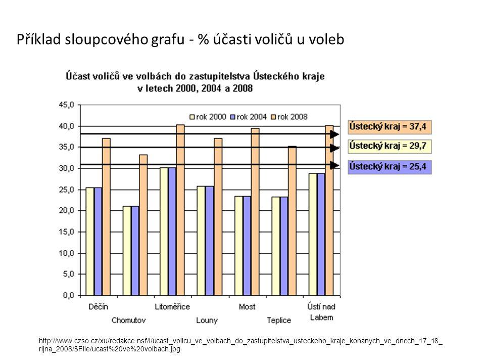 Intervalové rozdělení četností  velký počet prvků v souboru  výšky, hmotnosti, věk,...