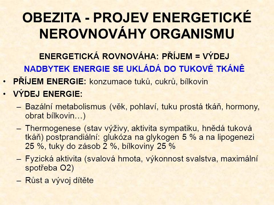 OBEZITA - PROJEV ENERGETICKÉ NEROVNOVÁHY ORGANISMU ENERGETICKÁ ROVNOVÁHA: PŘÍJEM = VÝDEJ NADBYTEK ENERGIE SE UKLÁDÁ DO TUKOVÉ TKÁNĚ PŘÍJEM ENERGIE: konzumace tuků, cukrů, bílkovin VÝDEJ ENERGIE: –Bazální metabolismus (věk, pohlaví, tuku prostá tkáň, hormony, obrat bílkovin…) –Thermogenese (stav výživy, aktivita sympatiku, hnědá tuková tkáň) postprandiální: glukóza na glykogen 5 % a na lipogenezi 25 %, tuky do zásob 2 %, bílkoviny 25 % –Fyzická aktivita (svalová hmota, výkonnost svalstva, maximální spotřeba O2) –Růst a vývoj dítěte