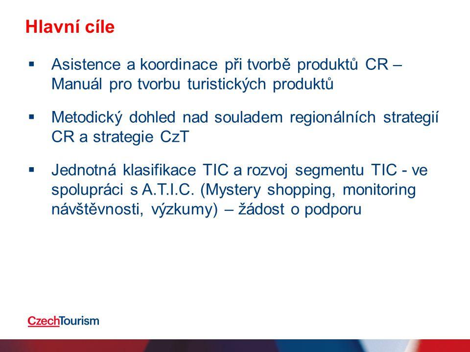 Hlavní cíle  Asistence a koordinace při tvorbě produktů CR – Manuál pro tvorbu turistických produktů  Metodický dohled nad souladem regionálních strategií CR a strategie CzT  Jednotná klasifikace TIC a rozvoj segmentu TIC - ve spolupráci s A.T.I.C.