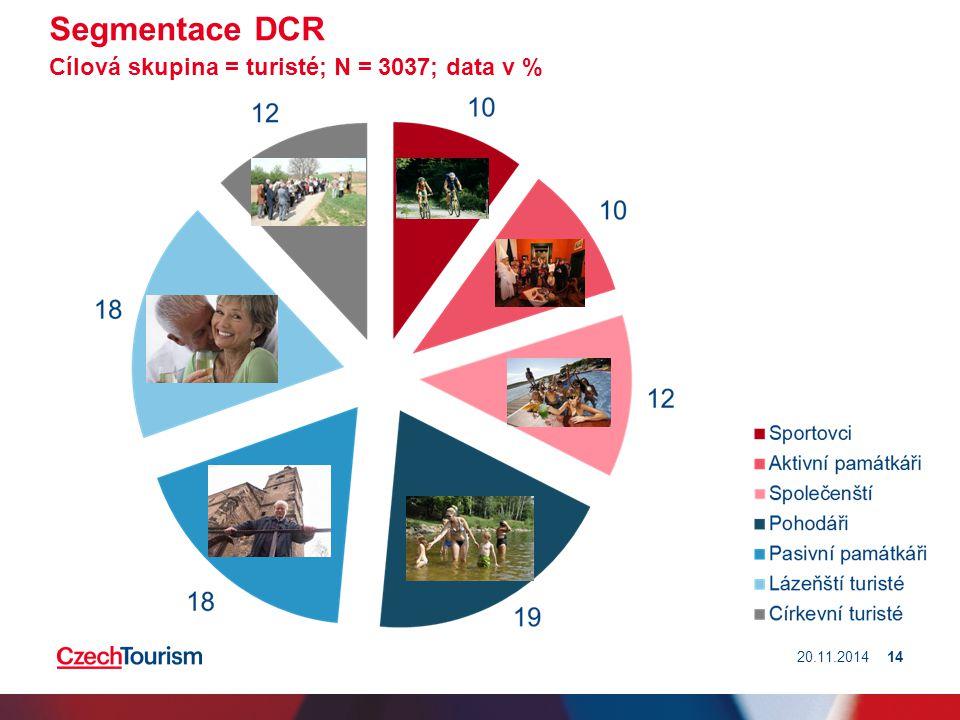Segmentace DCR Cílová skupina = turisté; N = 3037; data v % 20.11.201414