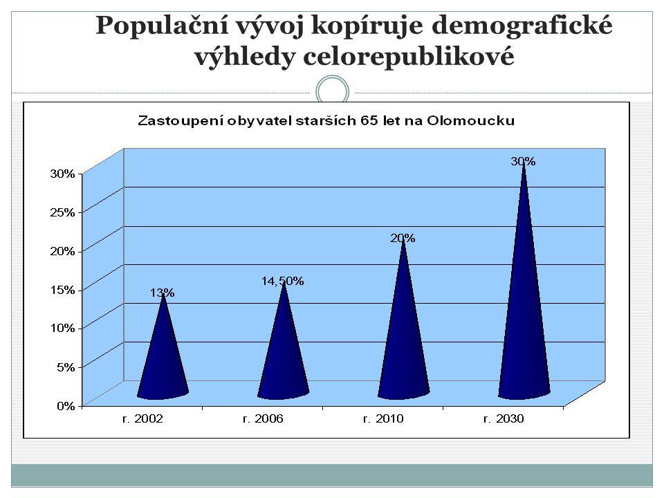 Populační vývoj kopíruje demografické výhledy celorepublikové