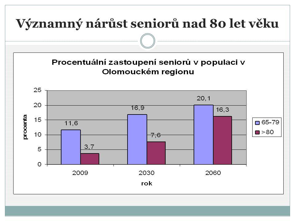Významný nárůst seniorů nad 80 let věku