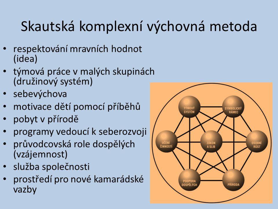 Skautská komplexní výchovná metoda respektování mravních hodnot (idea) týmová práce v malých skupinách (družinový systém) sebevýchova motivace dětí po