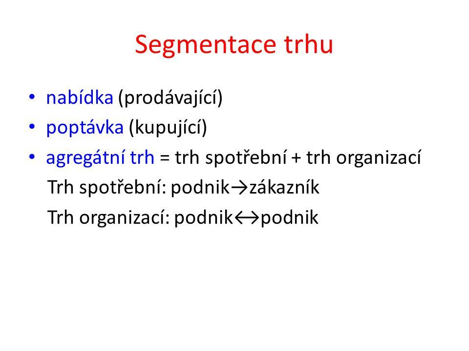 Segmentace trhu nabídka (prodávající) poptávka (kupující) agregátní trh = trh spotřební + trh organizací Trh spotřební: podnik→zákazník Trh organizací