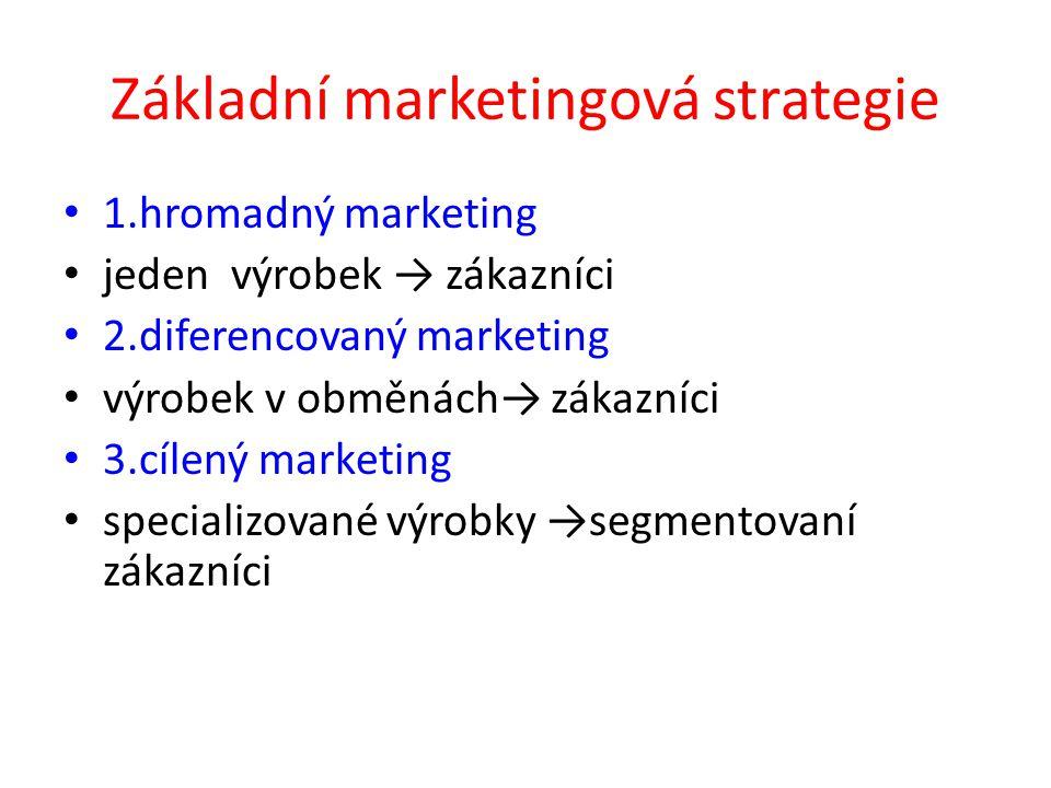 Základní marketingová strategie 1.hromadný marketing jeden výrobek → zákazníci 2.diferencovaný marketing výrobek v obměnách→ zákazníci 3.cílený market