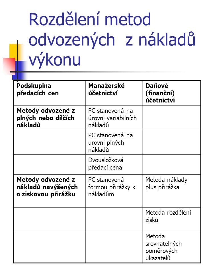 Rozdělení metod odvozených z nákladů výkonu Podskupina předacích cen Manažerské účetnictví Daňové (finanční) účetnictví Metody odvozené z plných nebo