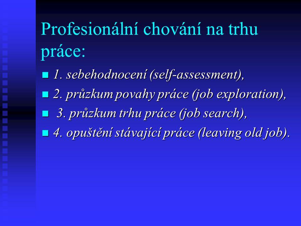 Profesionální chování na trhu práce: 1. sebehodnocení (self-assessment), 1. sebehodnocení (self-assessment), 2. průzkum povahy práce (job exploration)