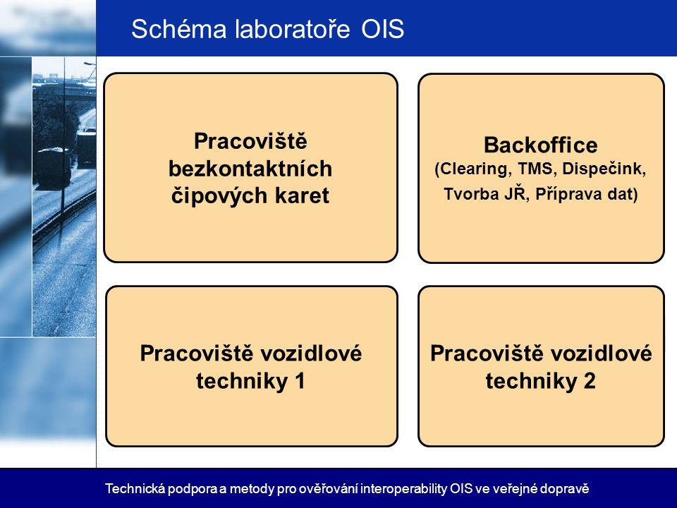 Schéma laboratoře OIS Technická podpora a metody pro ověřování interoperability OIS ve veřejné dopravě Pracoviště bezkontaktních čipových karet Backof