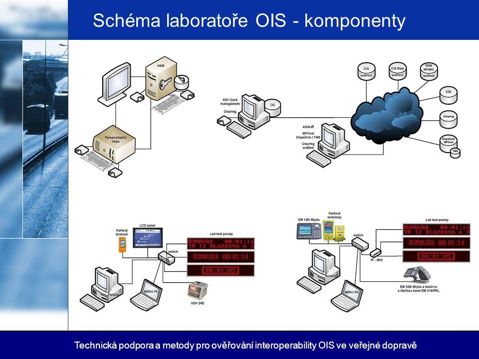 Schéma laboratoře OIS - komponenty Technická podpora a metody pro ověřování interoperability OIS ve veřejné dopravě