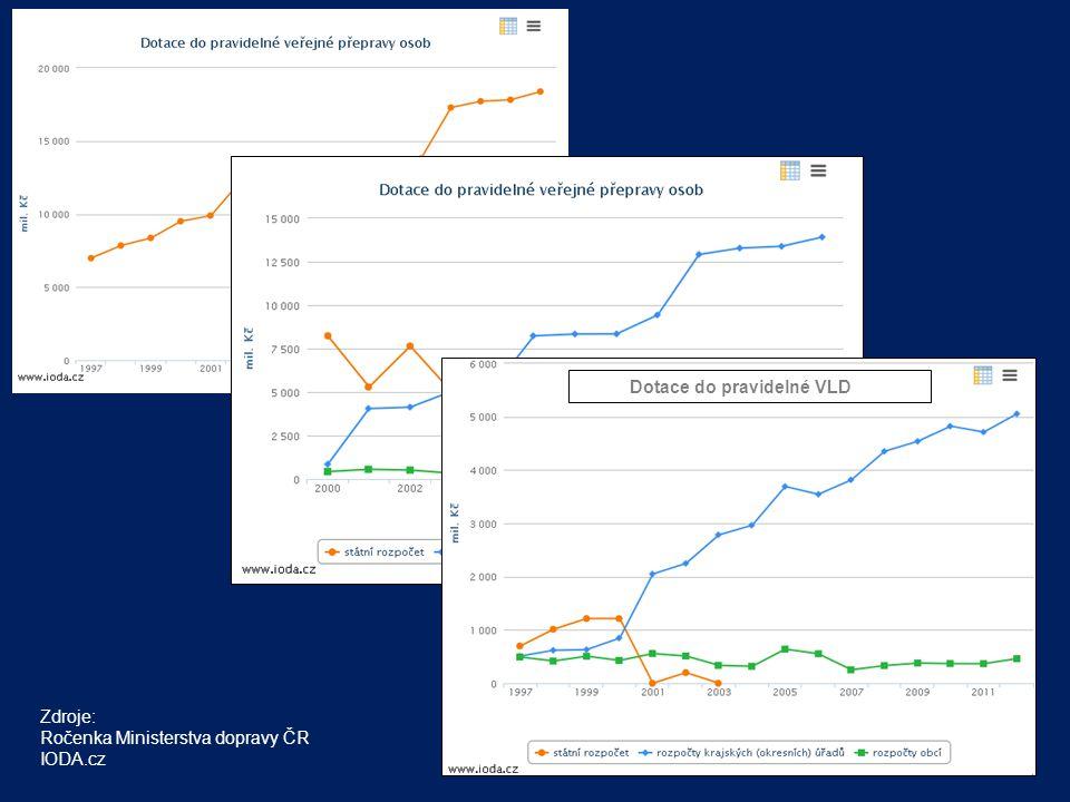 Výsledky projektu - pracoviště BČK - pracoviště pro práci s bezkontaktními čipovými kartami (dopravní karty na bázi MIFARE Desfire) - obsahuje potřebný HW (HSM, čtečky), SW a klíče pro: - vytváření aplikací na BČK - vytváření datových struktur - zápis dat do datových oblastí BČK - vytváření SAM a další - cílem pracoviště je ověřování shody s příslušnými specifi- kacemi (Standardem/y BČK) a podpora pro další pracoviště laboratoře Technická podpora a metody pro ověřování interoperability OIS ve veřejné dopravě