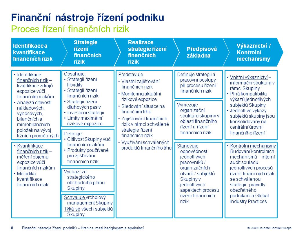 © 2009 Deloitte Central Europe Finanční nástroje řízení podniku Proces řízení finančních rizik 8Finanční nástroje řízení podniků – Hranice mezi hedgin