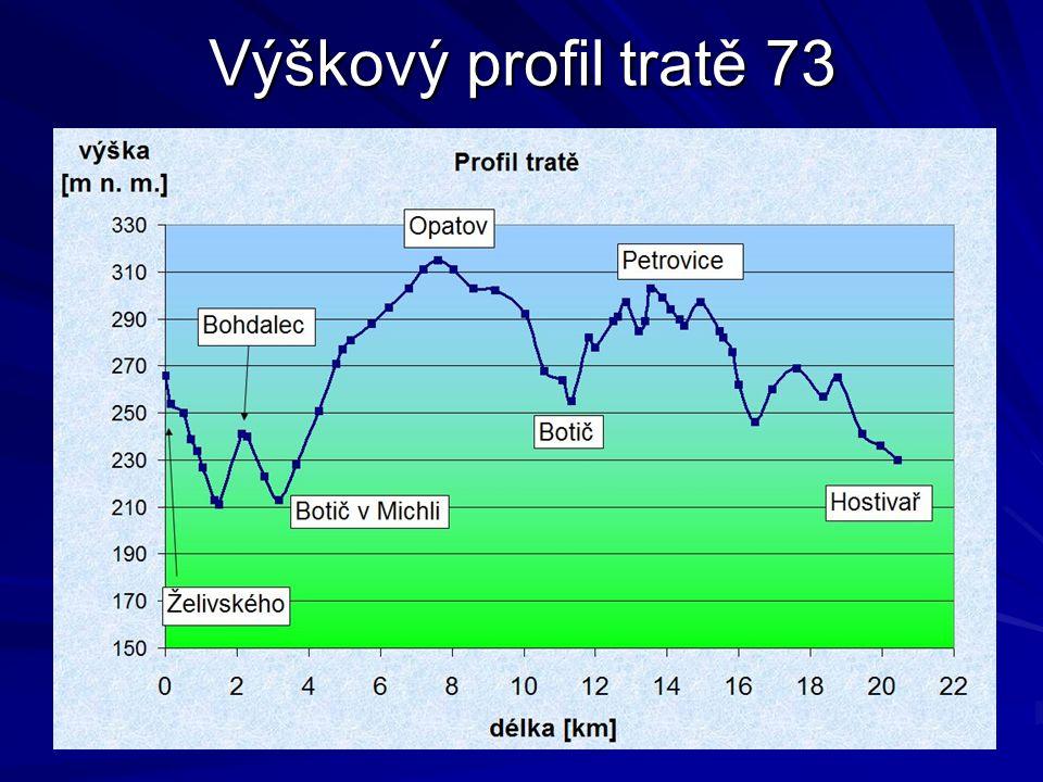 Výškový profil tratě 73