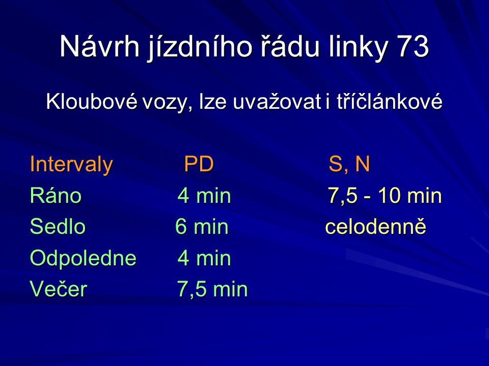 Návrh jízdního řádu linky 73 Kloubové vozy, lze uvažovat i tříčlánkové Intervaly PD S, N Ráno 4 min 7,5 - 10 min Sedlo 6 min celodenně Odpoledne 4 min
