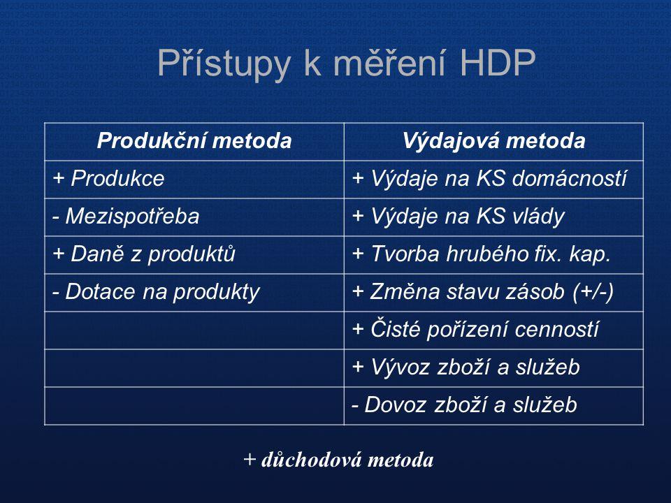 Přístupy k měření HDP Produkční metodaVýdajová metoda + Produkce+ Výdaje na KS domácností - Mezispotřeba+ Výdaje na KS vlády + Daně z produktů+ Tvorba