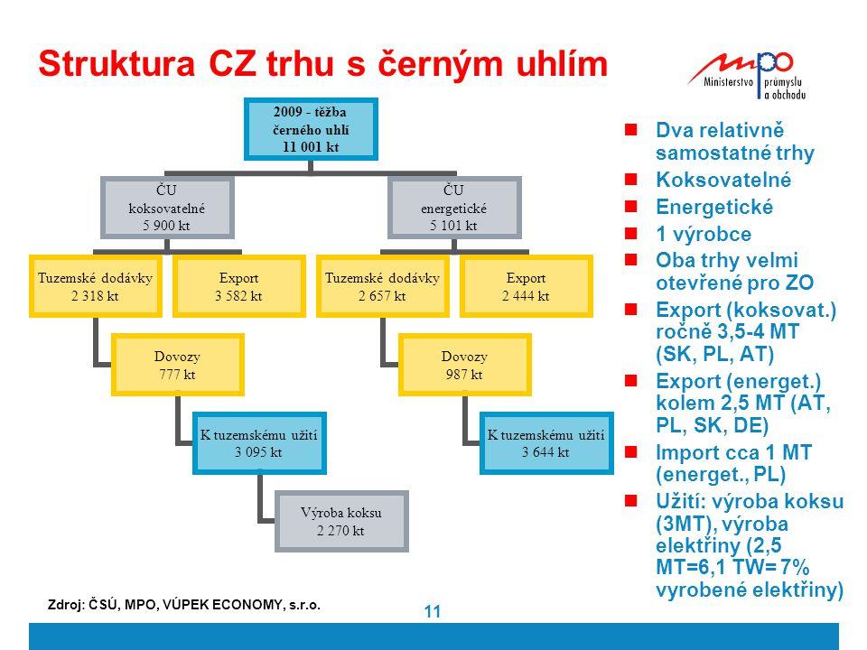 11 Struktura CZ trhu s černým uhlím Dva relativně samostatné trhy Koksovatelné Energetické 1 výrobce Oba trhy velmi otevřené pro ZO Export (koksovat.)