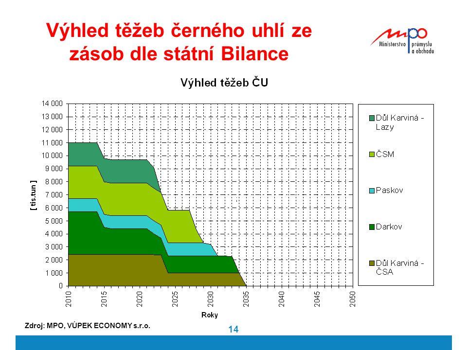 14 Výhled těžeb černého uhlí ze zásob dle státní Bilance Zdroj: MPO, VÚPEK ECONOMY s.r.o.
