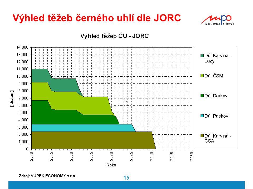 15 Výhled těžeb černého uhlí dle JORC Zdroj: VÚPEK ECONOMY s.r.o.