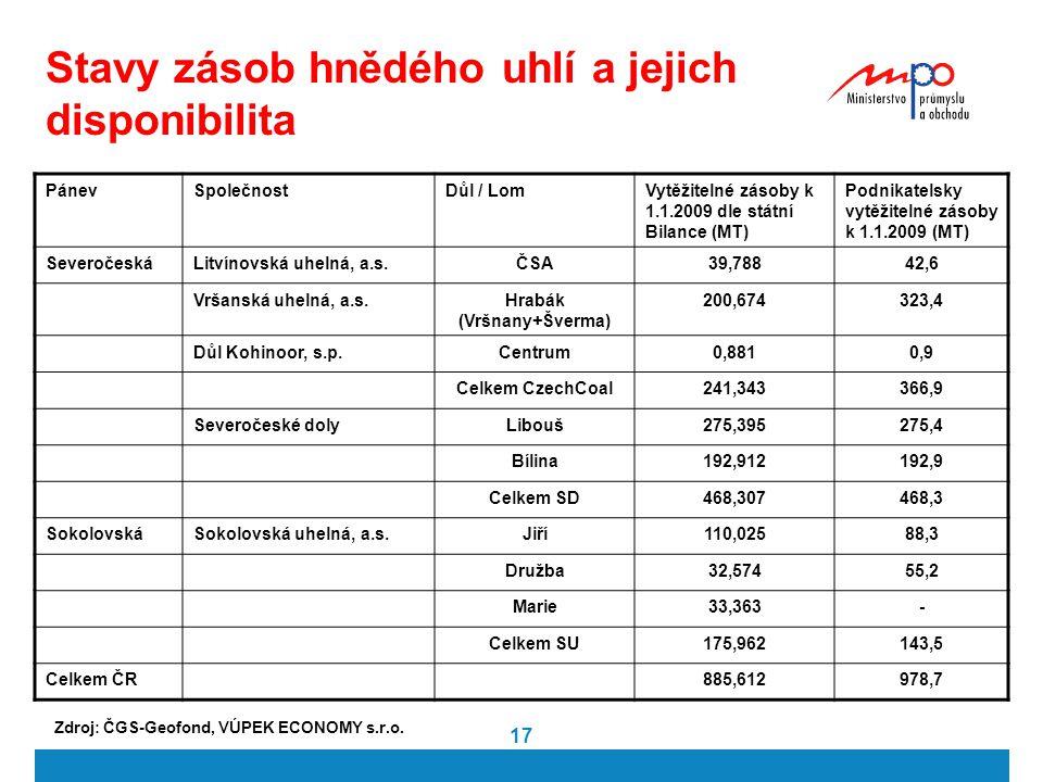 17 Stavy zásob hnědého uhlí a jejich disponibilita PánevSpolečnostDůl / LomVytěžitelné zásoby k 1.1.2009 dle státní Bilance (MT) Podnikatelsky vytěžit