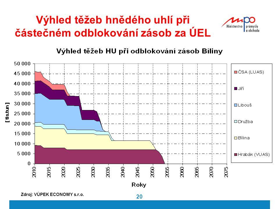 20 Výhled těžeb hnědého uhlí při částečném odblokování zásob za ÚEL Zdroj: VÚPEK ECONOMY s.r.o.