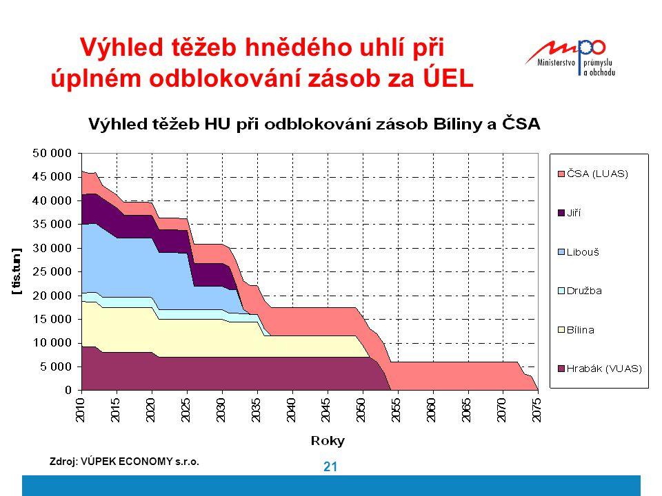 21 Výhled těžeb hnědého uhlí při úplném odblokování zásob za ÚEL Zdroj: VÚPEK ECONOMY s.r.o.