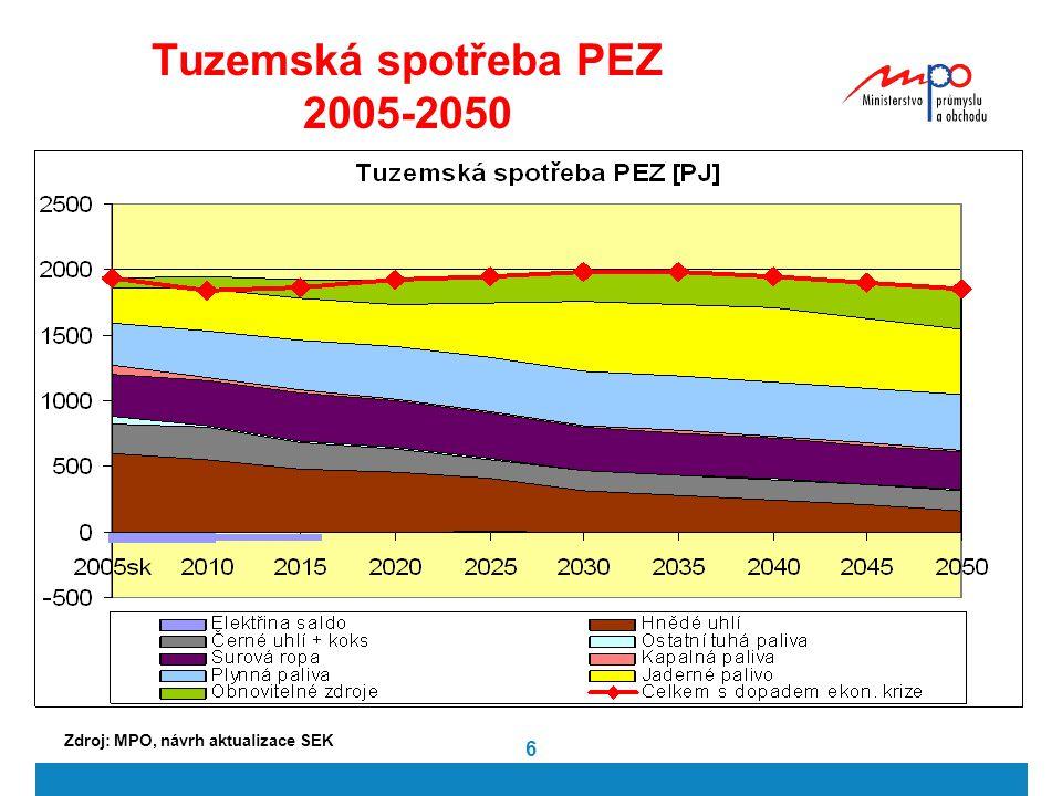 6 Tuzemská spotřeba PEZ 2005-2050 Zdroj: MPO, návrh aktualizace SEK