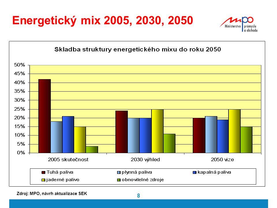 8 Energetický mix 2005, 2030, 2050 Zdroj: MPO, návrh aktualizace SEK