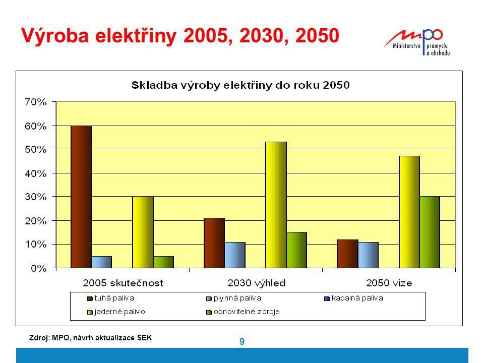 10 Těžba černého uhlí v ČR v letech 1987-2009 (mil. tun) Zdroj: ČGS-Geofond, státní Bilance