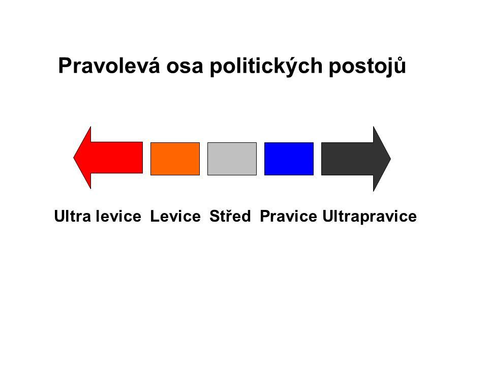 Pravolevá osa politických postojů Ultra levice Levice Střed Pravice Ultrapravice