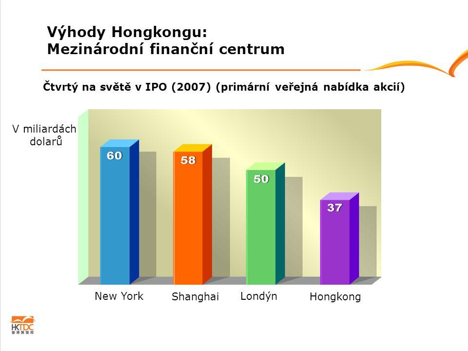 Čtvrtý na světě v IPO (2007) (primární veřejná nabídka akcií) V miliardách dolarů Hongkong Londýn Shanghai New York Výhody Hongkongu: Mezinárodní fina