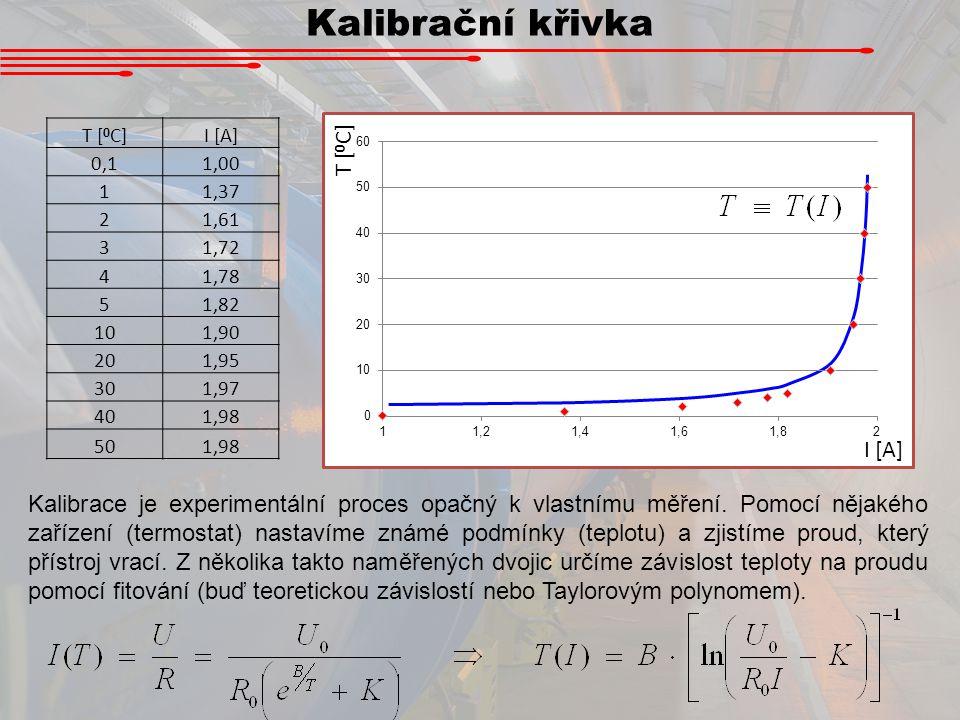 Kalibrační křivka Kalibrace je experimentální proces opačný k vlastnímu měření. Pomocí nějakého zařízení (termostat) nastavíme známé podmínky (teplotu