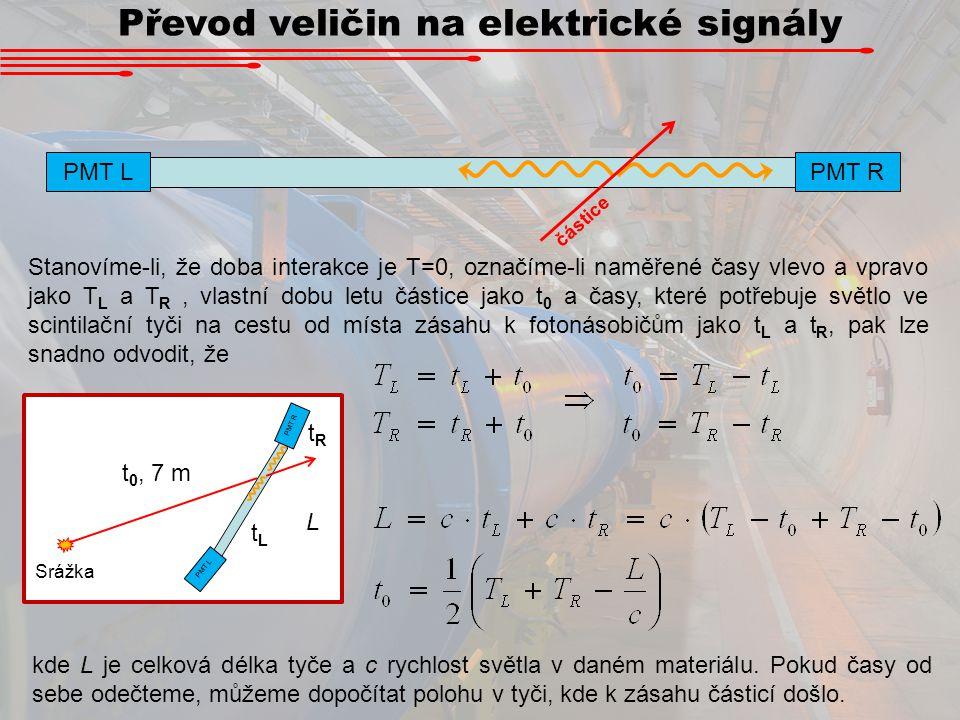 Převod veličin na elektrické signály PMT L PMT R částice Stanovíme-li, že doba interakce je T=0, označíme-li naměřené časy vlevo a vpravo jako T L a T
