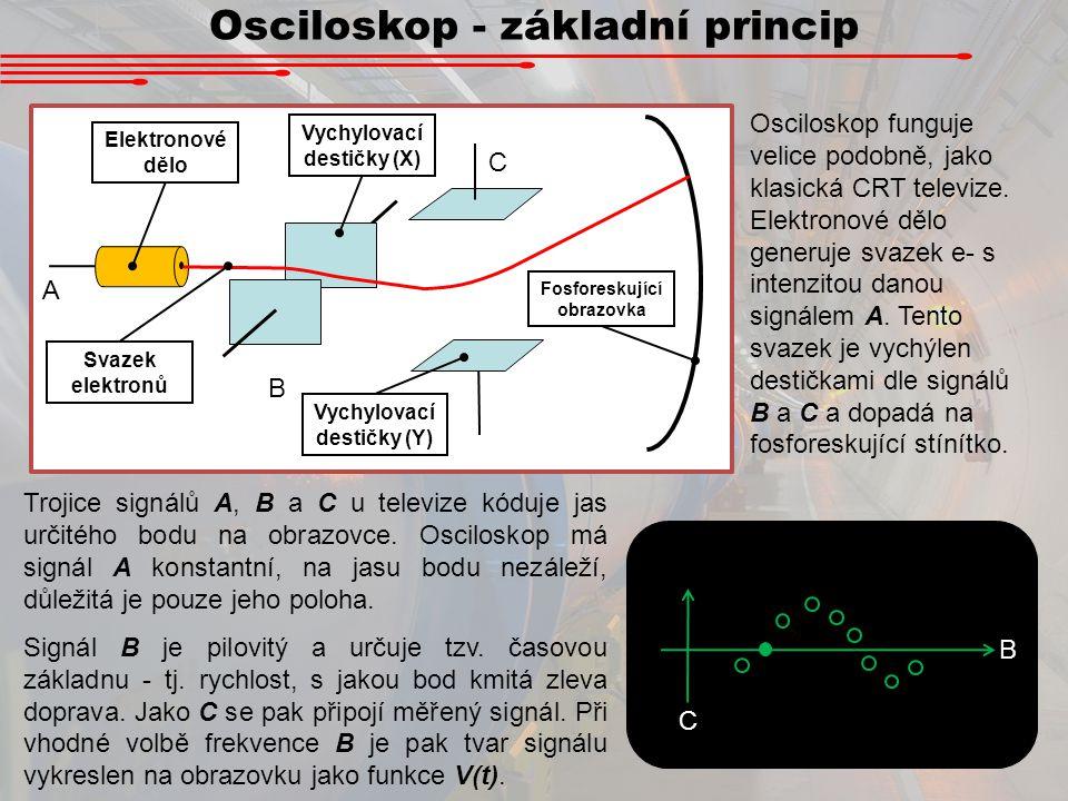 Osciloskop - základní princip A B C B C Elektronové dělo Svazek elektronů Vychylovací destičky (X) Vychylovací destičky (Y) Fosforeskující obrazovka O