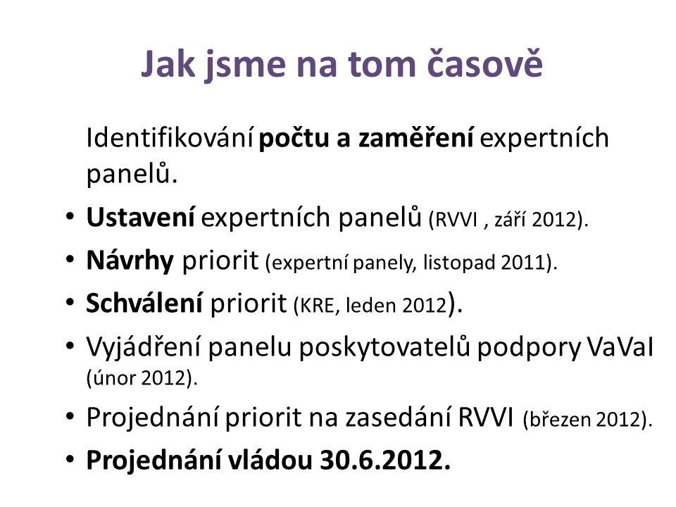 Jak jsme na tom časově Identifikování počtu a zaměření expertních panelů.