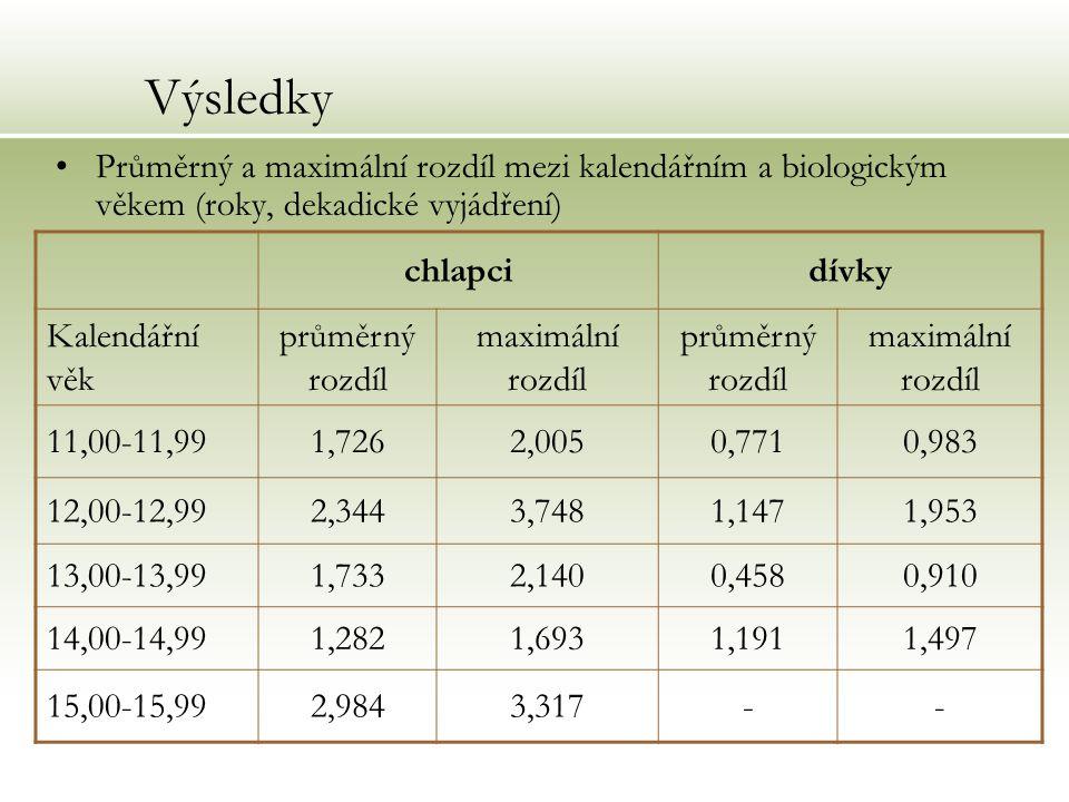 Výsledky Průměrný a maximální rozdíl mezi kalendářním a biologickým věkem (roky, dekadické vyjádření) chlapcidívky Kalendářní věk průměrný rozdíl maxi