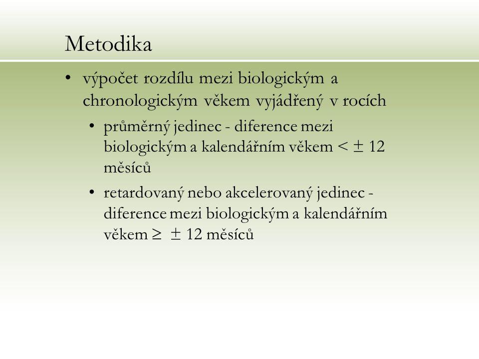 Metodika výpočet rozdílu mezi biologickým a chronologickým věkem vyjádřený v rocích průměrný jedinec - diference mezi biologickým a kalendářním věkem
