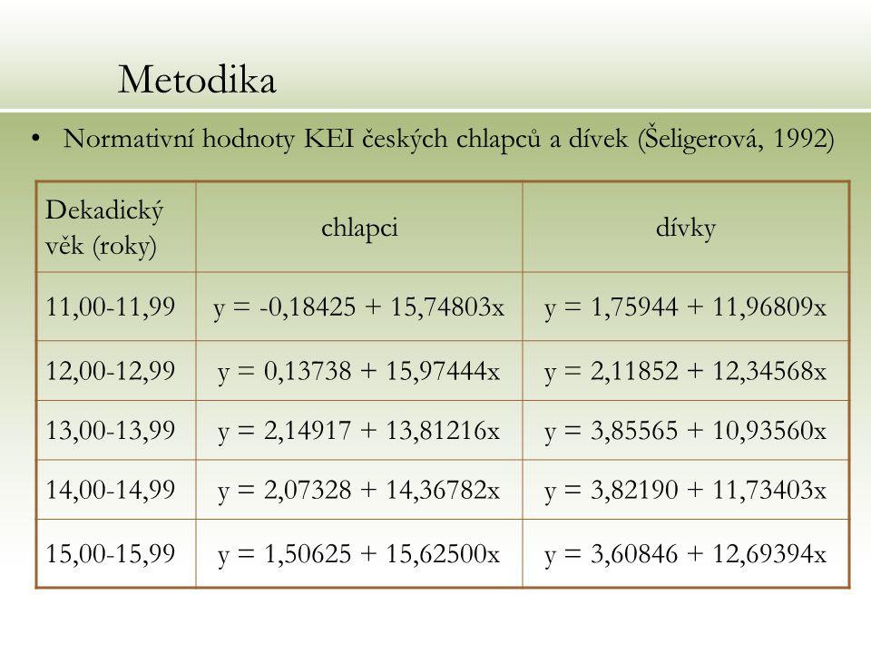 Metodika Normativní hodnoty KEI českých chlapců a dívek (Šeligerová, 1992) Dekadický věk (roky) chlapcidívky 11,00-11,99y = -0,18425 + 15,74803xy = 1,