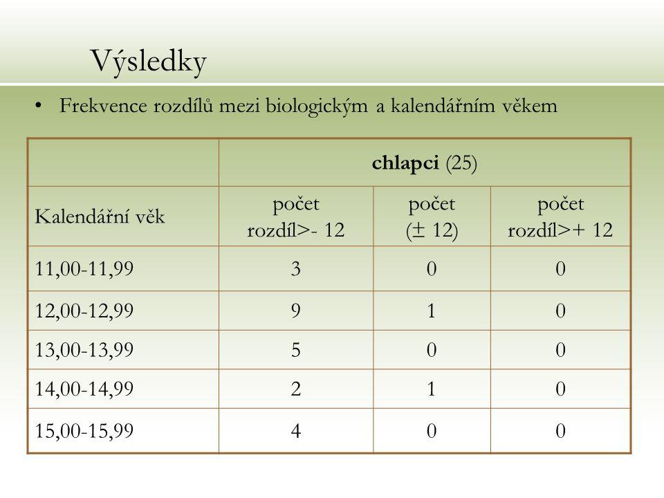 Výsledky Frekvence rozdílů mezi biologickým a kalendářním věkem chlapci (25) Kalendářní věk počet rozdíl>- 12 počet (± 12) počet rozdíl>+ 12 11,00-11,