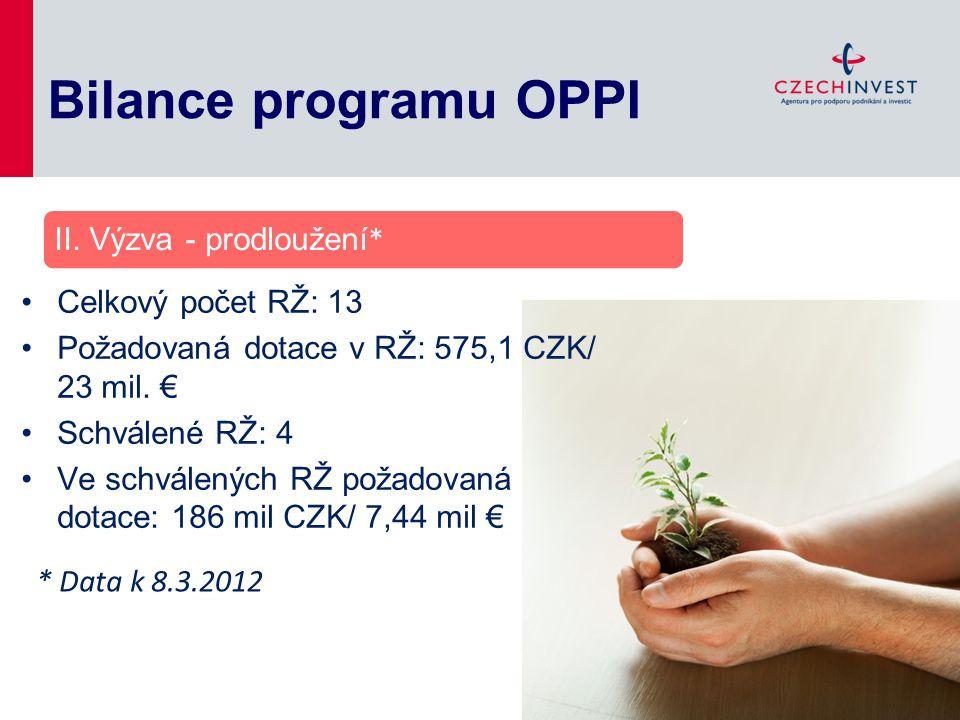 Bilance programu OPPI Celkový počet RŽ: 13 Požadovaná dotace v RŽ: 575,1 CZK/ 23 mil. € Schválené RŽ: 4 Ve schválených RŽ požadovaná dotace: 186 mil C