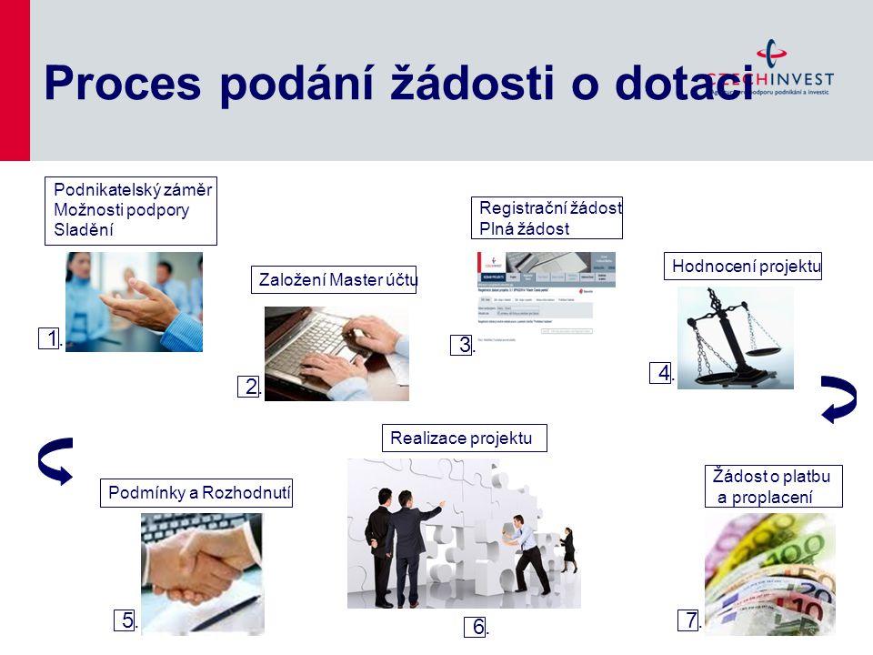 Proces podání žádosti o dotaci 1. Podnikatelský záměr Možnosti podpory Sladění Založení Master účtu Registrační žádost Plná žádost Hodnocení projektu