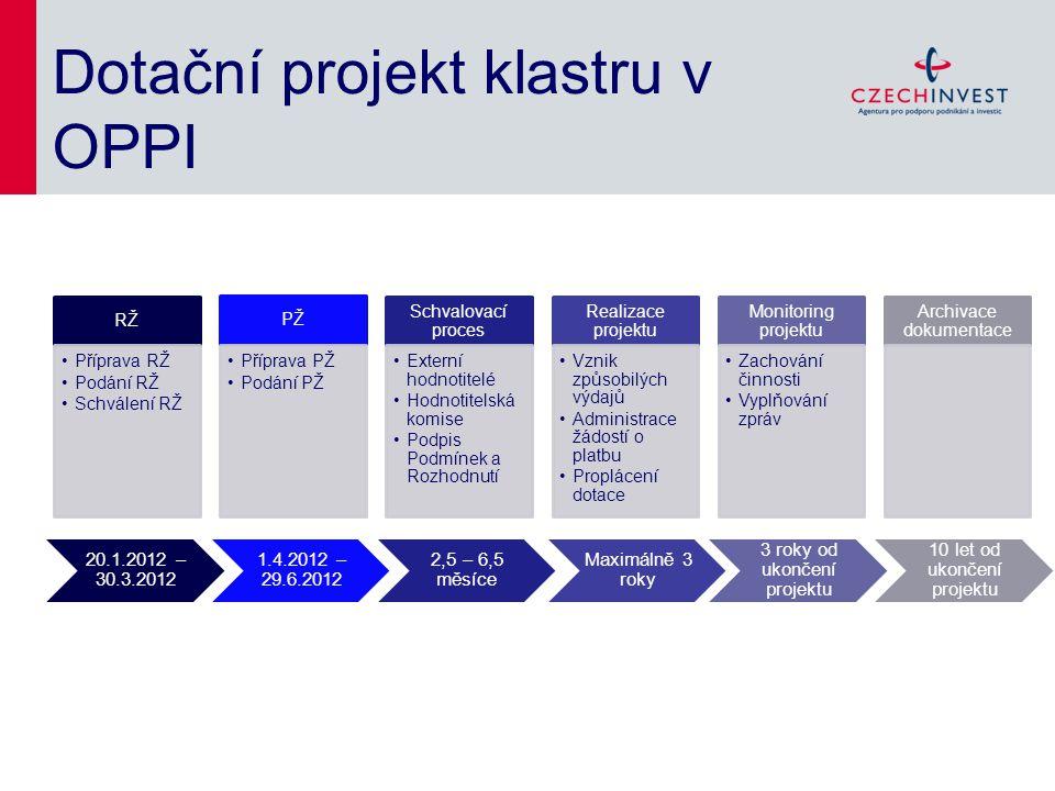Dotační projekt klastru v OPPI RŽ Příprava RŽ Podání RŽ Schválení RŽ PŽ Příprava PŽ Podání PŽ Schvalovací proces Externí hodnotitelé Hodnotitelská kom