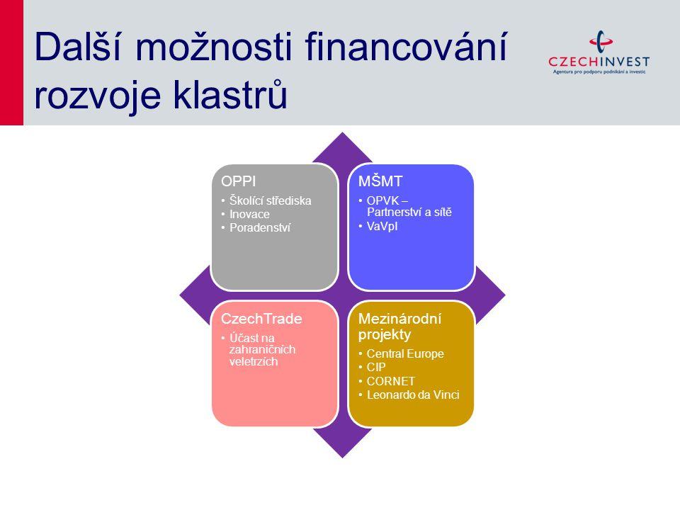 Další možnosti financování rozvoje klastrů OPPI Školící střediska Inovace Poradenství MŠMT OPVK – Partnerství a sítě VaVpI CzechTrade Účast na zahrani