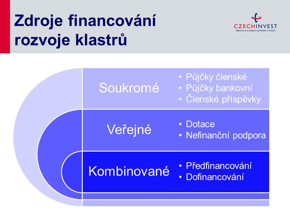 Zdroje financování rozvoje klastrů Soukromé Veřejné Kombinované Půjčky členské Půjčky bankovní Členské příspěvky Dotace Nefinanční podpora Předfinanco